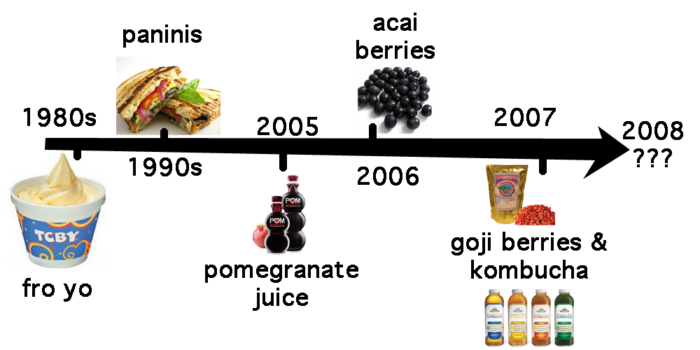 the food timeline history notes charlotte to millet